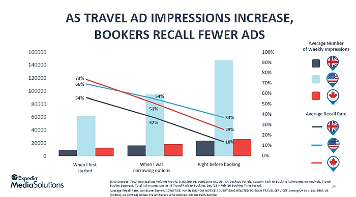 travel advertising recall best early